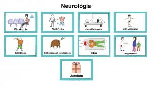 Neurológia FOLYAMATÁBRA feliratos